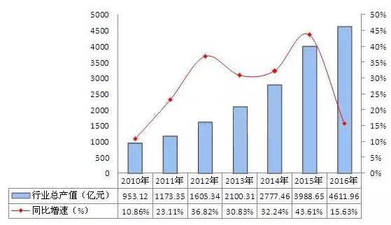 2010-2016年中國LED行業工業總產值走勢